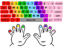Color coded keyboard showing hand placement
